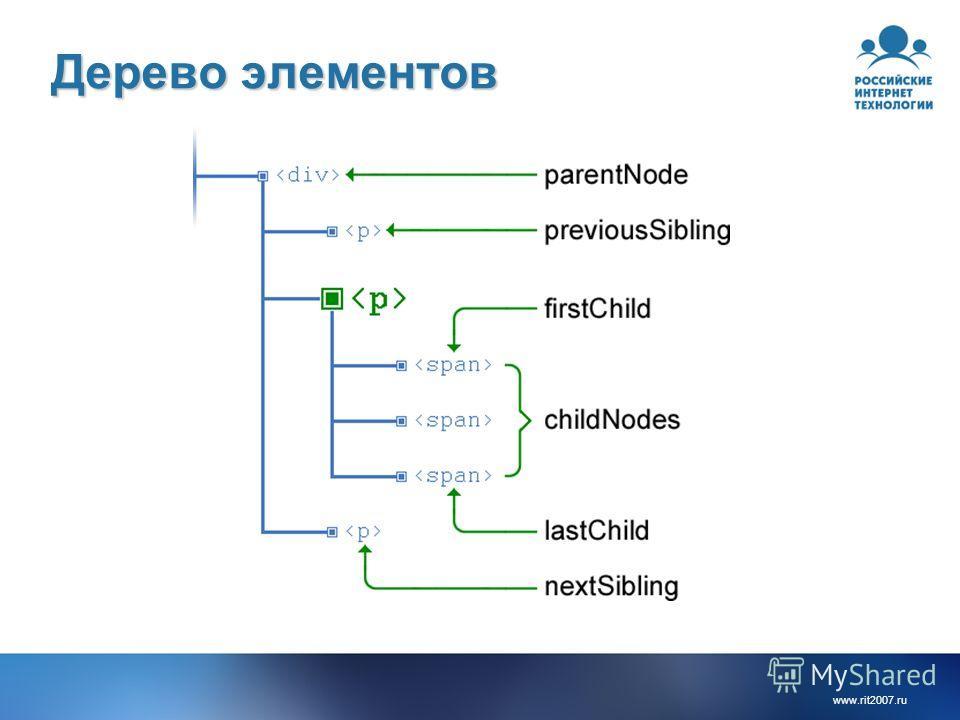 www.rit2007. ru Дерево элементов