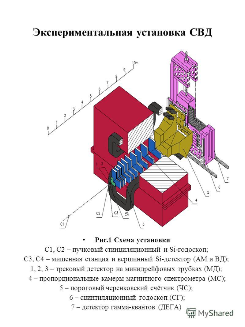 Экспериментальная установка СВД Рис.1 Схема установки С1, С2 – пучковый стинциляционный и Si-годоскоп; С3, С4 – мишенная станция и вершинный Si-детектор (АМ и ВД); 1, 2, 3 – трековый детектор на минидрейфовых трубках (МД); 4 – пропорциональные камеры