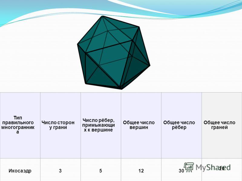 Тип правильного многогранник а Число сторон у грани Число рёбер, примыкающи х к вершине Общее число вершин Общее число рёбер Общее число граней Икосаэдр351230 20