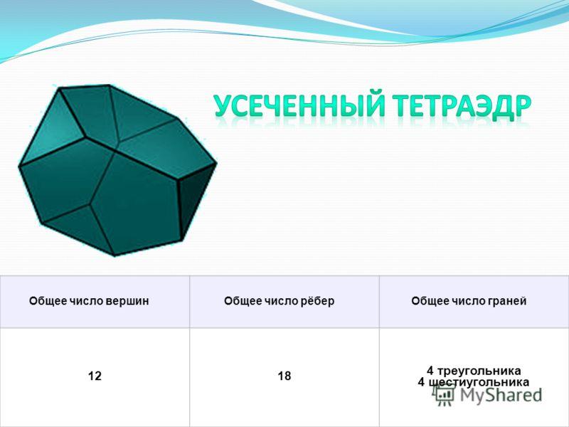 Общее число вершинОбщее число рёберОбщее число граней 1218 4 треугольника 4 шестиугольника