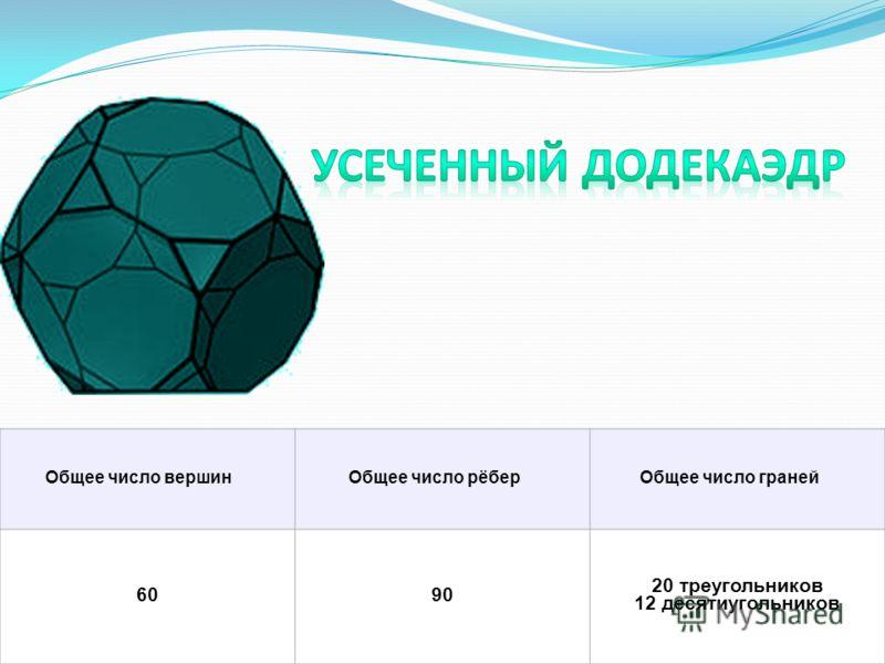 Общее число вершинОбщее число рёберОбщее число граней 6090 20 треугольников 12 десятиугольников