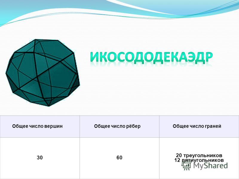 Общее число вершинОбщее число рёберОбщее число граней 3060 20 треугольников 12 пятиугольников