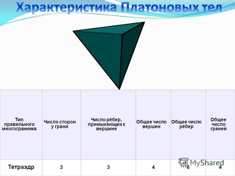 Тип правильного многогранника Число сторон у грани Число рёбер, примыкающих к вершине Общее число вершин Общее число рёбер Общее число граней Тетраэдр 33464