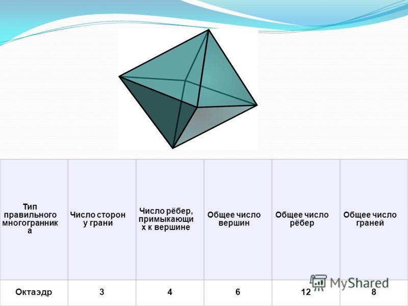 Тип правильного многогранник а Число сторон у грани Число рёбер, примыкающи х к вершине Общее число вершин Общее число рёбер Общее число граней Октаэдр346128