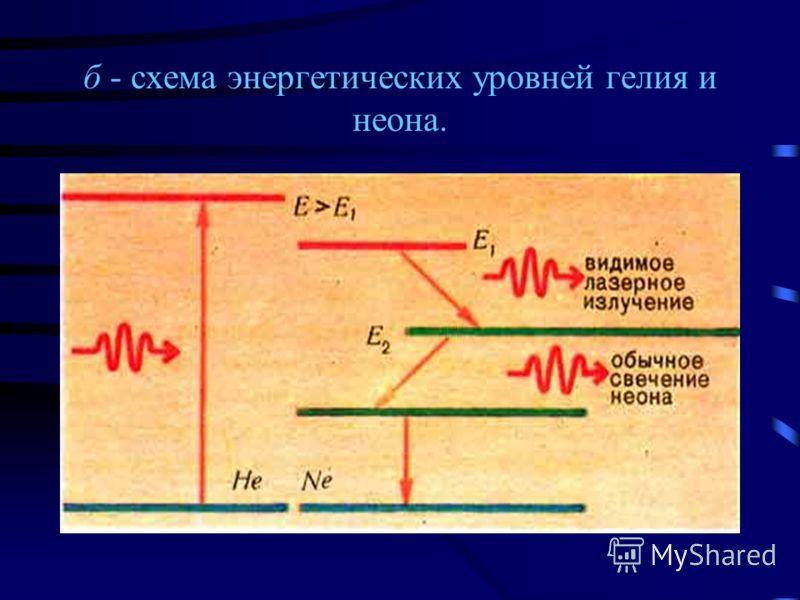 Гелий-неоновый лазер: а - схема лазера на смеси гелия и неона;