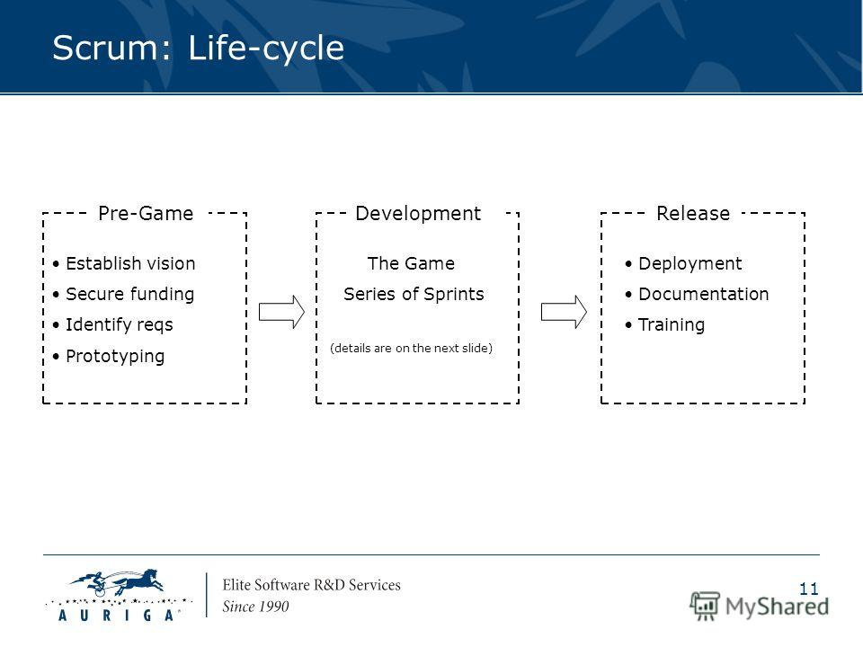 11 Scrum: Life-cycle Pre-GameDevelopmentRelease Establish vision Secure funding Identify reqs Prototyping The Game Series of Sprints (details are on the next slide) Deployment Documentation Training