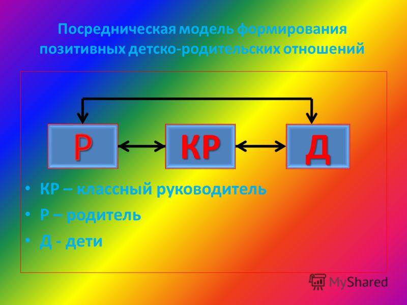 Посредническая модель формирования позитивных детско-родительских отношений КР – классный руководитель Р – родитель Д - дети КРД