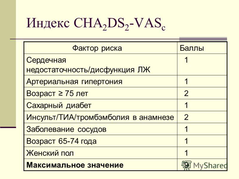 Индекс CHA 2 DS 2 -VAS c Фактор рискаБаллы Сердечная недостаточность/дисфункция ЛЖ 1 Артериальная гипертония 1 Возраст 75 лет 2 Сахарный диабет 1 Инсульт/ТИА/тромбэмболия в анамнезе 2 Заболевание сосудов 1 Возраст 65-74 года 1 Женский пол 1 Максималь