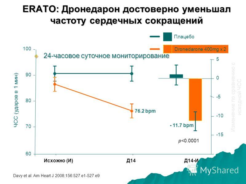 ERATO: Дронедарон достоверно уменьшал частоту сердечных сокращений 24-часовое суточное мониторирование 24-часовое суточное мониторирование Исхожно (И) Д14 Д14-И p