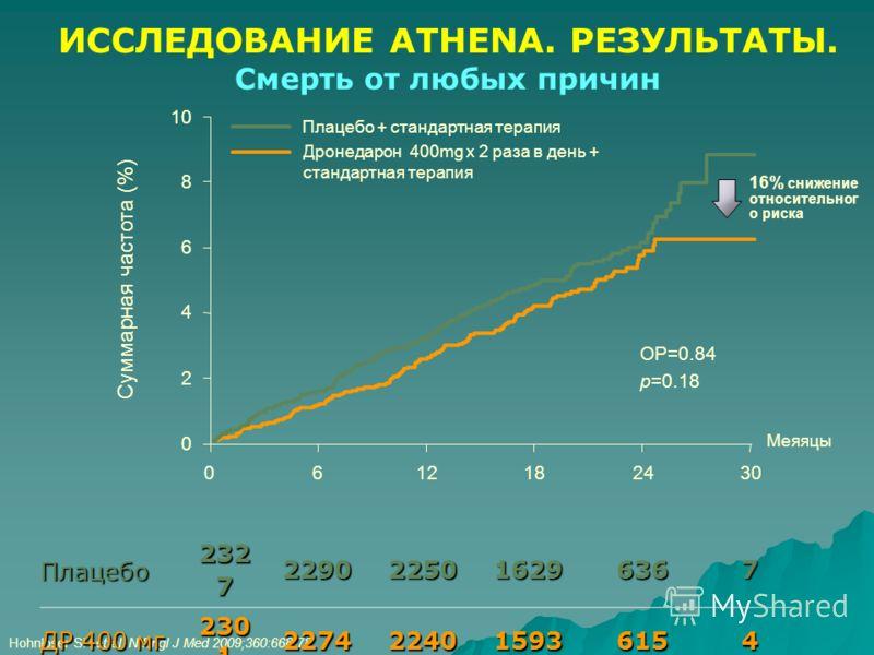 Hohnloser SH et al. N Engl J Med 2009;360:668-78. Меяяцы 0 2 4 8 10 6 Суммарная частота (%) 6121824300 Плацебо + стандартная терапия Дронедарон 400mg х 2 раза в день + стандартная терапия ОР=0.84 p=0.18 Плацебо 232 7 2290225016296367 ДР 400 мг 230 1