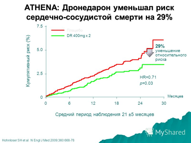 ATHENA: Дронедарон уменьшал риск сердечно-сосудистой смерти на 29% Hohnloser SH et al. N Engl J Med 2009;360:668-78 Месяцев Кумулятивный риск (%) 6121824300 29% уменьшение относительного риска Плацебо DR 400mg х 2 0 2.5 5.0 7.5 HR=0.71 p=0.03 Средний