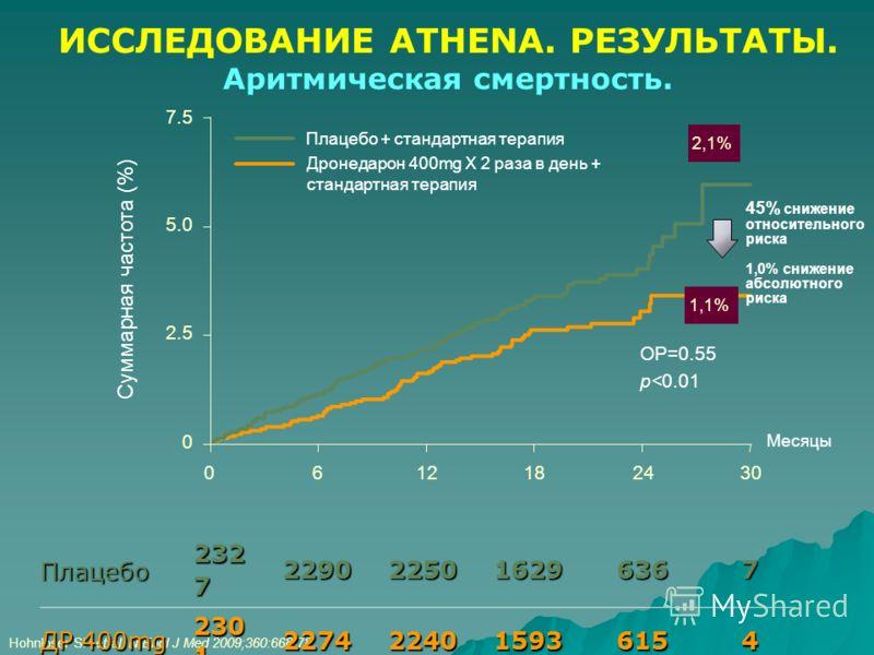 Hohnloser SH et al. N Engl J Med 2009;360:668-78. Плацебо 232 7 2290225016296367 ДР 400mg 230 1 2274224015936154 Месяцы Суммарная частота (%) 6121824300 45% снижение относительного риска 1,0% снижение абсолютного риска Плацебо + стандартная терапия Д