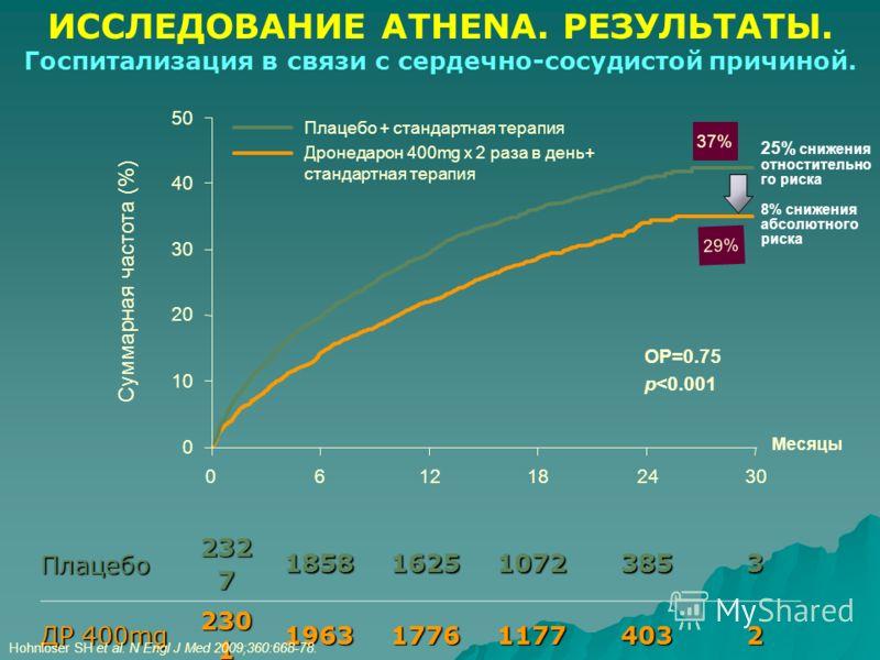 Месяцы 0 10 20 40 50 30 Суммарная частота (%) 6121824300 Плацебо + стандартная терапия Дронедарон 400mg х 2 раза в день+ стандартная терапия ОР=0.75 p