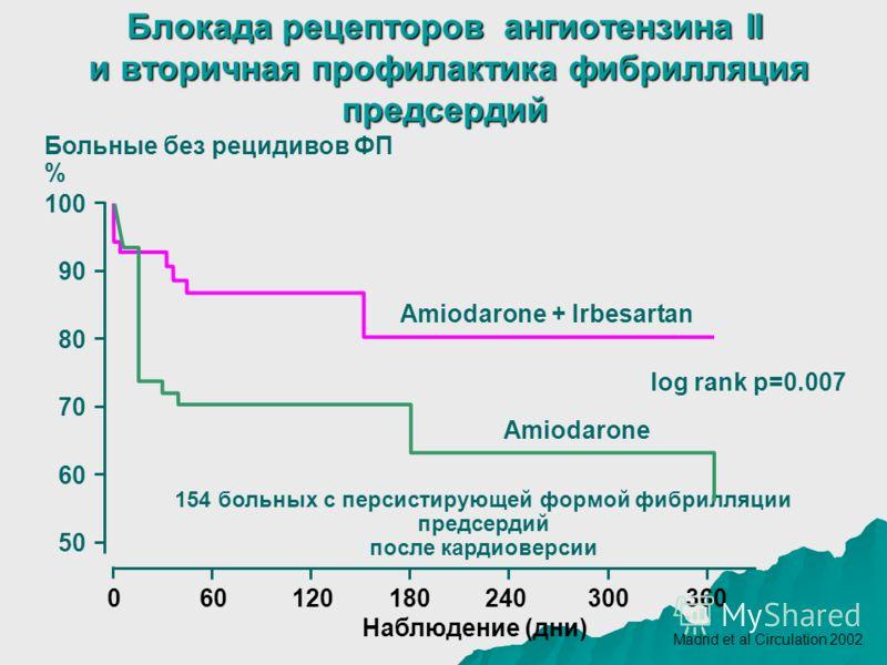 Блокада рецепторов ангиотензина II и вторичная профилактика фибрилляция предсердий Больные без рецидивов ФП % 060120180240300360 Наблюдение (дни) 70 80 90 100 60 50 Amiodarone + Irbesartan Amiodarone log rank p=0.007 154 больных с персистирующей форм