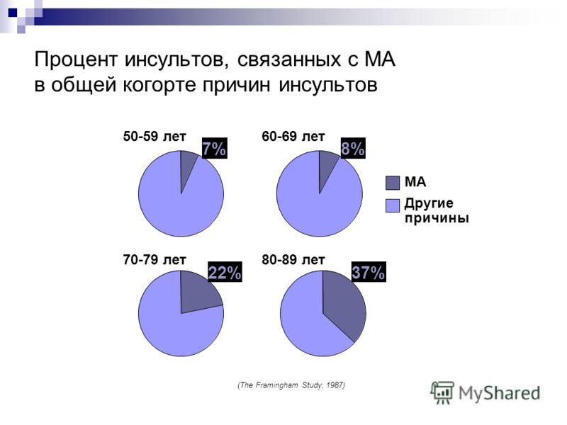 Процент инсультов, связанных с МА в общей когорте причин инсультов (The Framingham Study, 1987) 7%8% 22%37% 70-79 лет80-89 лет 50-59 лет60-69 лет Другие причины МА