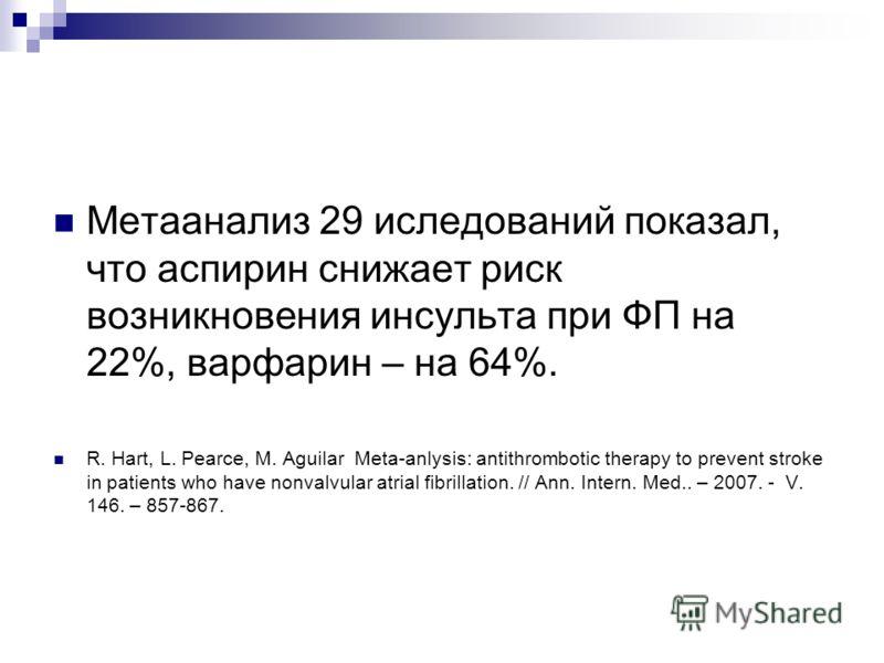 Метаанализ 29 иследований показал, что аспирин снижает риск возникновения инсульта при ФП на 22%, варфарин – на 64%. R. Hart, L. Pearce, M. Aguilar Meta-anlysis: antithrombotic therapy to prevent stroke in patients who have nonvalvular atrial fibrill