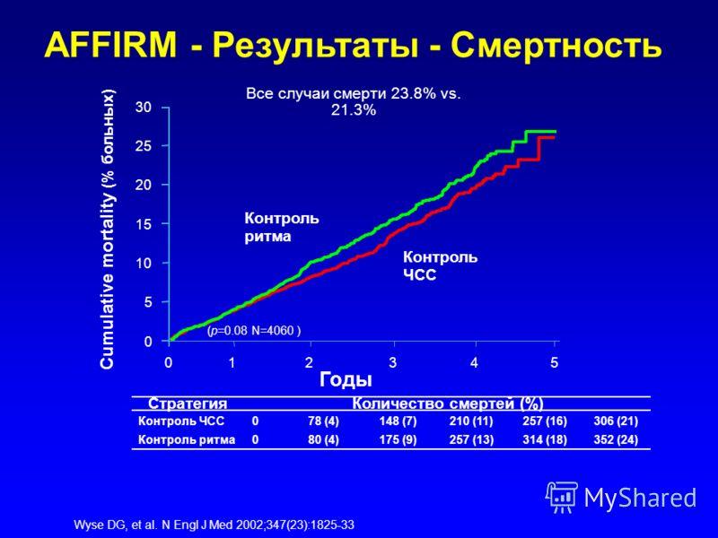 AFFIRM - Результаты - Смертность СтратегияКоличество смертей (%) Контроль ЧСС078 (4)148 (7)210 (11)257 (16)306 (21) Контроль ритма080 (4)175 (9)257 (13)314 (18)352 (24) Wyse DG, et al. N Engl J Med 2002;347(23):1825-33 Годы Cumulative mortality (% бо