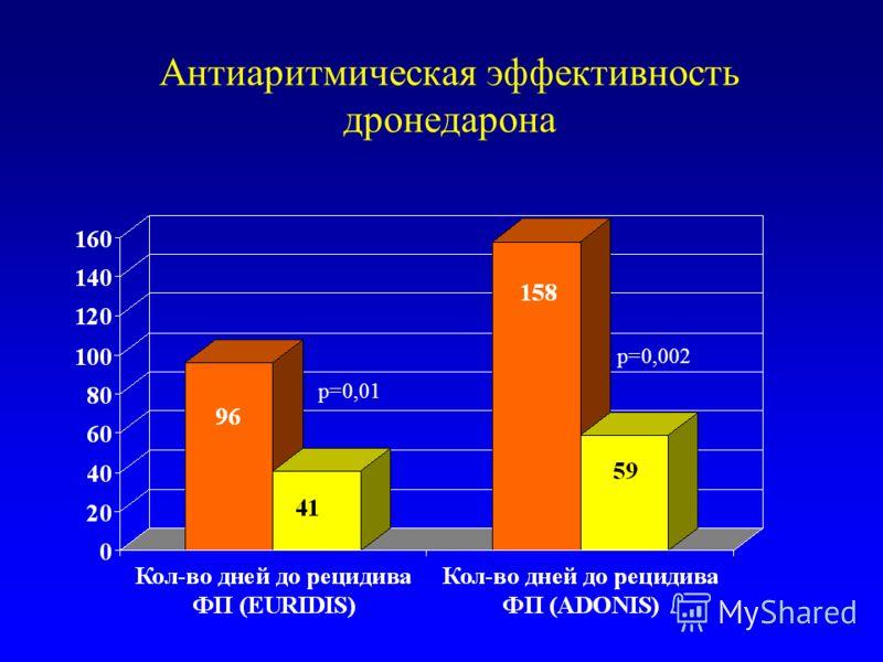 Антиаритмическая эффективность дронедарона р=0,002 р=0,01