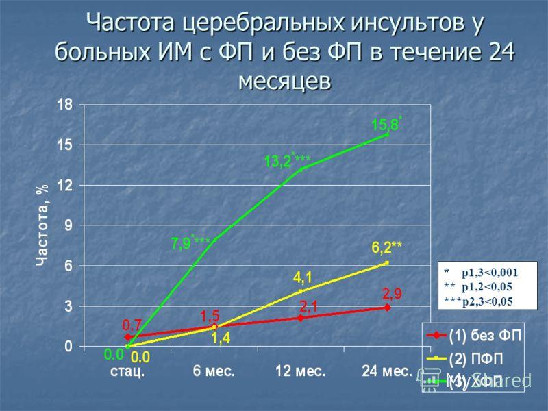 Частота церебральных инсультов у больных ИМ с ФП и без ФП в течение 24 месяцев * р1,3