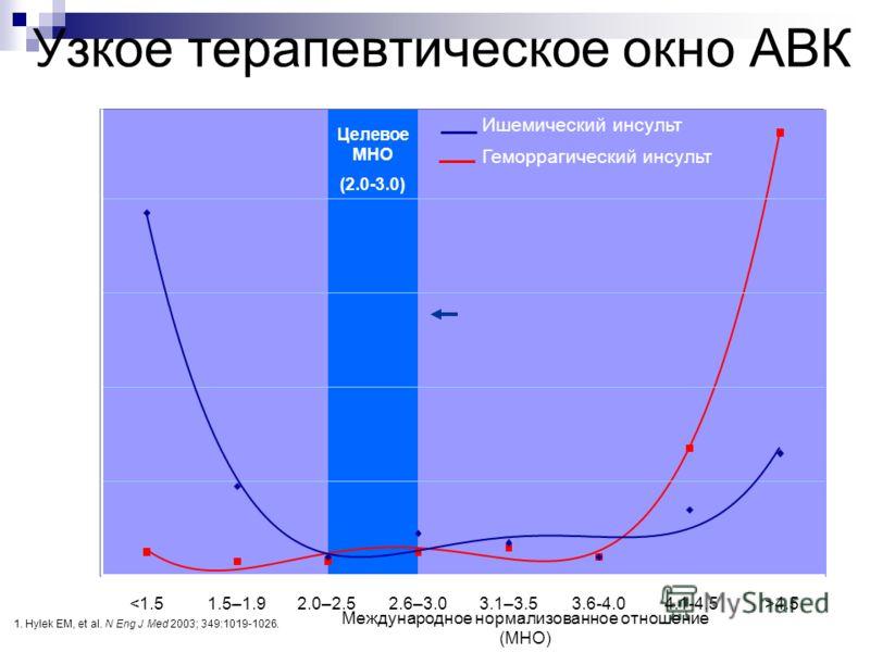 Узкое терапевтическое окно АВК Международное нормализованное отношение (МНО) Целевое МНО (2.0-3.0) 4.5 0 20 40 60 80 Осложнений/100 пациентов в год Геморрагический инсульт Ишемический инсульт 1. Hylek EM, et al. N Eng J Med 2003; 349:1019-1026.