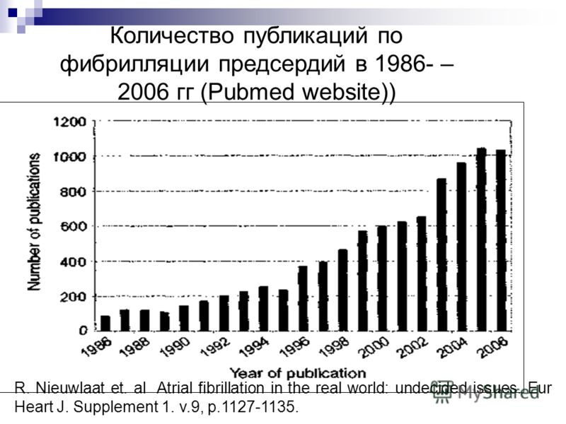 Количество публикаций по фибрилляции предсердий в 1986- – 2006 гг (Pubmed website)) R. Nieuwlaat et. al Atrial fibrillation in the real world: undecided issues. Eur Heart J. Supplement 1. v.9, p.1127-1135.