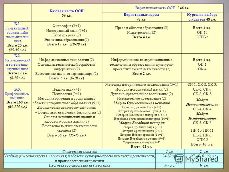Базовая часть ООП 59 з.е. Вариативная часть ООП 146 з.е. Вариативные курсы 98 з.е. Курсы по выбору студентов 48 з.е. Б.1. Гуманитарный, социальный и экономический цикл Всего 25 з.е. (25-35 з.е.) Философия (4+1) Иностранный язык (7+1) Культура речи (2