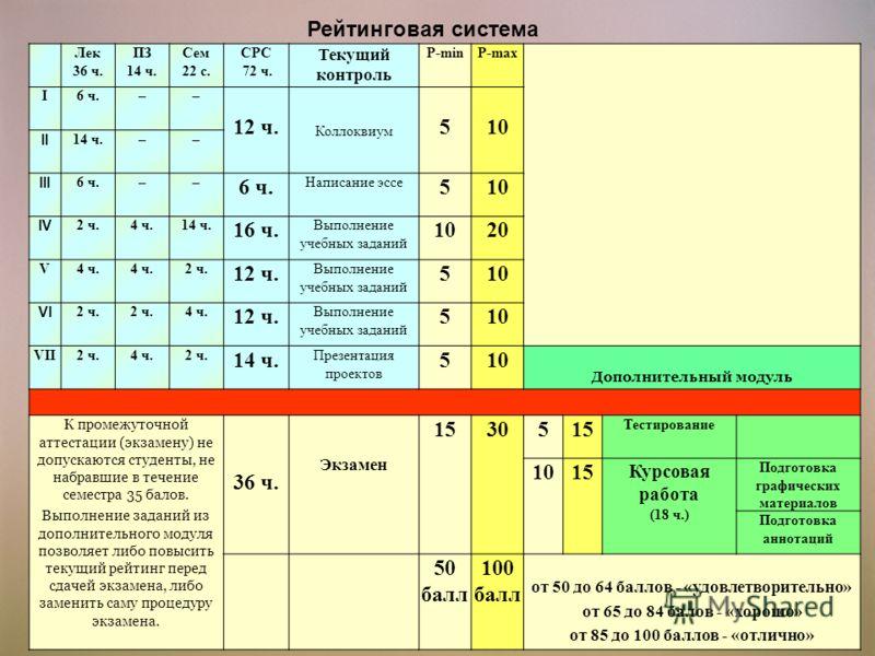 Рейтинговая система Лек 36 ч. ПЗ 14 ч. Сем 22 с. СРС 72 ч. Текущий контроль Р-minР-max I6 ч.–– 12 ч. Коллоквиум 510 II 14 ч.–– III 6 ч.–– Написание эссе 510 IV 2 ч.4 ч.14 ч. 16 ч. Выполнение учебных заданий 1020 V4 ч. 2 ч. 12 ч. Выполнение учебных за