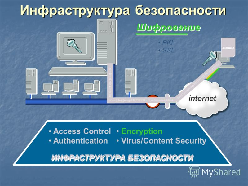 Инфраструктура безопасности ИНФРАСТРУКТУРА БЕЗОПАСНОСТИ Access Control Authentication Encryption Virus/Content Security Шифрование PKI SSL 85urtiowjeuqp08239574i9476ljbmvnxkdkbmg 85urtiowjeuqp08239574i9476ljbmvnx 8573urtiowjeuqp082 memo