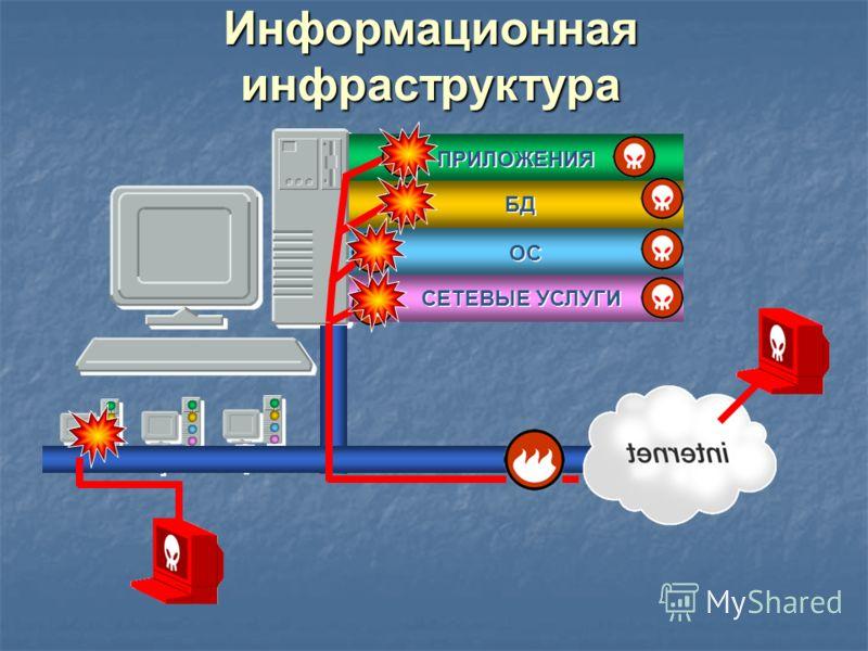Информационная инфраструктура ПРИЛОЖЕНИЯ БД ОС СЕТЕВЫЕ УСЛУГИ