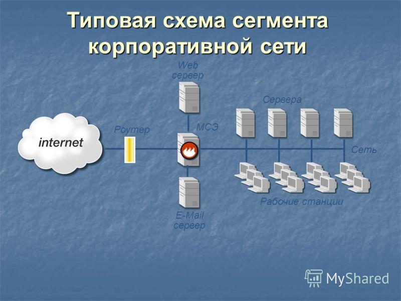 МСЭ E-Mail сервер Web сервер Роутер Рабочие станции Сеть Сервера Типовая схема сегмента корпоративной сети
