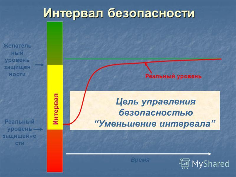 Интервал безопасности Время Реальный уровень Цель управления безопасностью Уменьшение интервала Желатель ный уровень защищен ности Реальный уровень защищенно сти Интервал