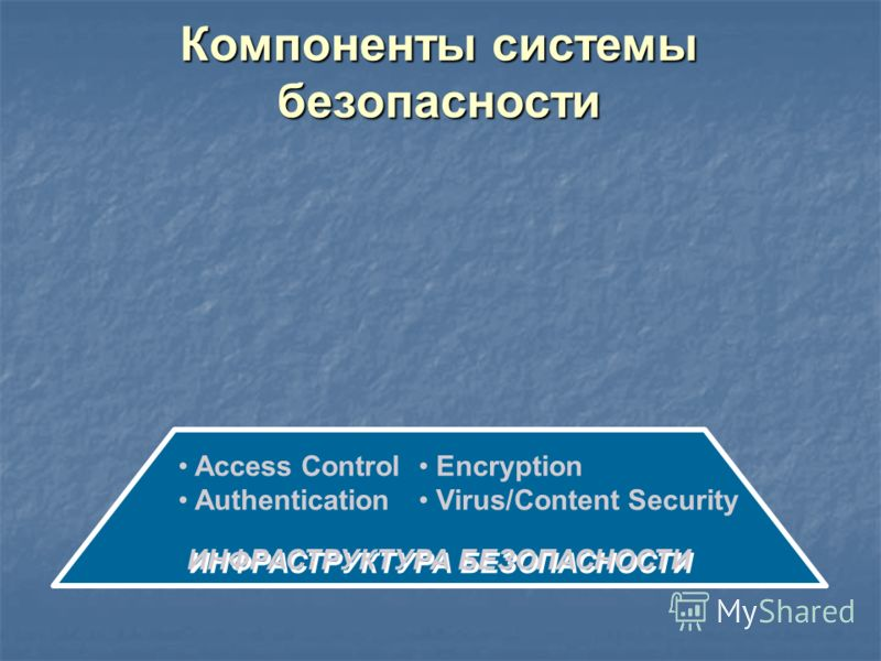 Компоненты системы безопасности ИНФРАСТРУКТУРА БЕЗОПАСНОСТИ Access Control Authentication Encryption Virus/Content Security