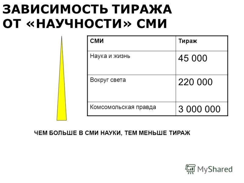 ЗАВИСИМОСТЬ ТИРАЖА ОТ «НАУЧНОСТИ» СМИ СМИТираж Наука и жизнь 45 000 Вокруг света 220 000 Комсомольская правда 3 000 000 ЧЕМ БОЛЬШЕ В СМИ НАУКИ, ТЕМ МЕНЬШЕ ТИРАЖ