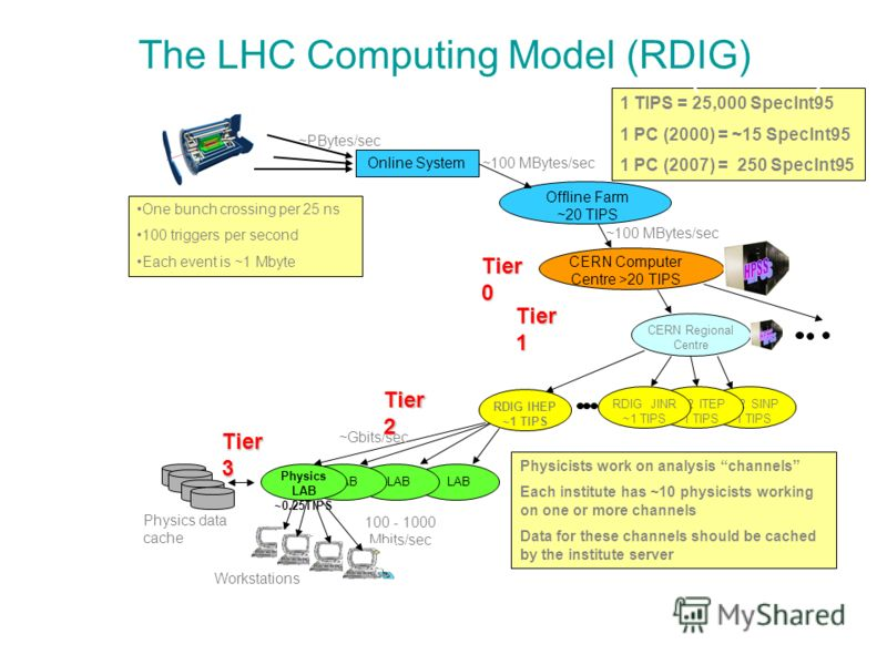 The LHC Computing Model Tier2 SINP ~1 TIPS Online System Offline Farm ~20 TIPS CERN Computer Centre >20 TIPS CERN Regional Centre LAB Physics LAB ~0.25TIPS Workstations ~100 MBytes/sec 100 - 1000 Mbits/sec One bunch crossing per 25 ns 100 triggers pe
