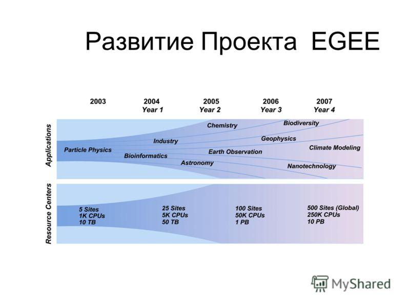 Развитие Проекта EGEE