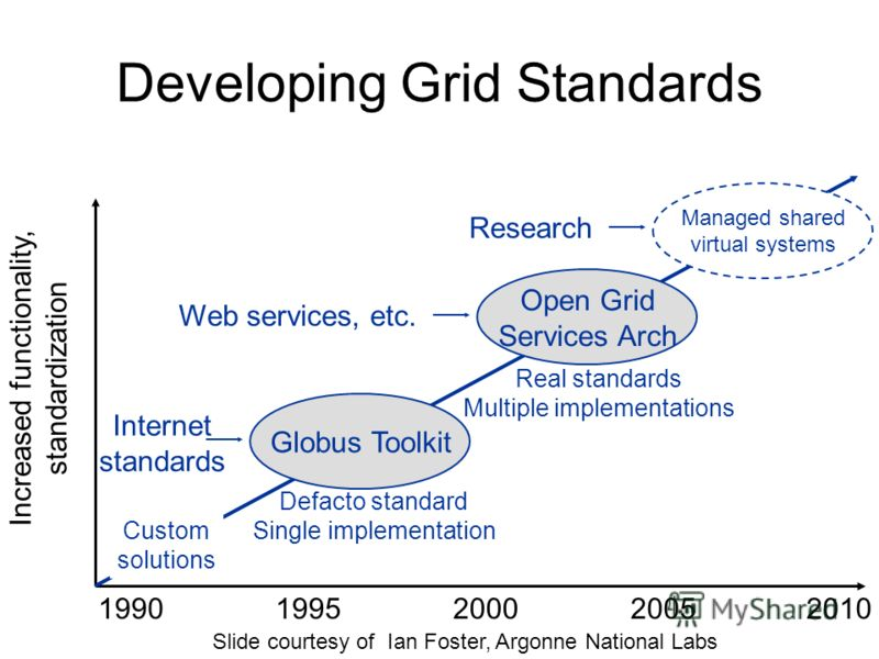 Developing Grid Standards Increased functionality, standardization Custom solutions 1990199520002005 Open Grid Services Arch Real standards Multiple implementations Web services, etc. Managed shared virtual systems Research Globus Toolkit Defacto sta