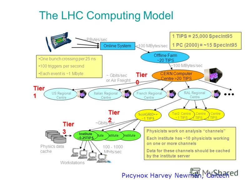The LHC Computing Model Tier2 Centre ~1 TIPS Online System Offline Farm ~20 TIPS CERN Computer Centre >20 TIPS RAL Regional Centre US Regional Centre French Regional Centre Italian Regional Centre Institute Institute ~0.25TIPS Workstations ~100 MByte