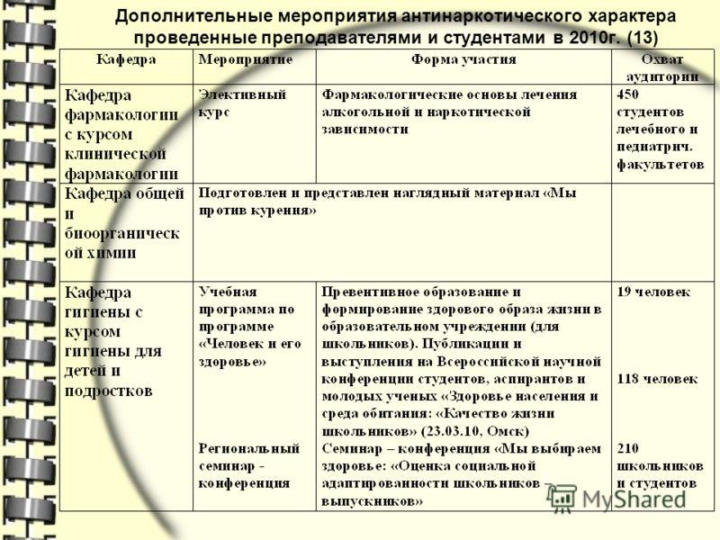 Дополнительные мероприятия антинаркотического характера проведенные преподавателями и студентами в 2010г. (13)