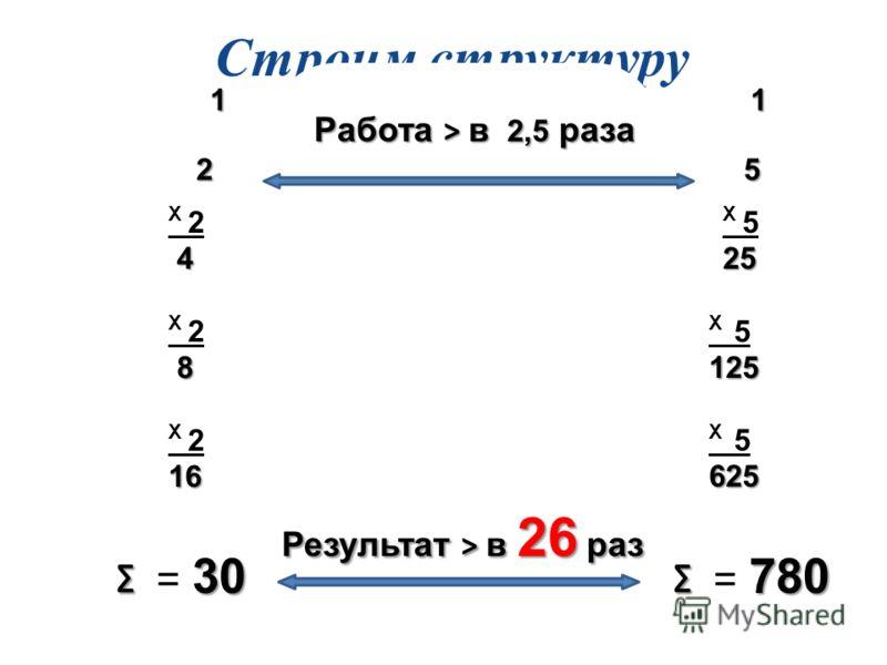 Строим структуру 1 Х 2 4 4Х 2 4 4 4 Х 2 8 8Х 2 8 8 8 Х 216 11 Х 3 9 9Х 3 9 9 9 Х 327 81 2 3 51… 4 … … Х 525 125 625 30 = 30 120 = 120 780 = 780 Работа > в 2,5 раза Результат > в 26 раз Результат > в 26 раз