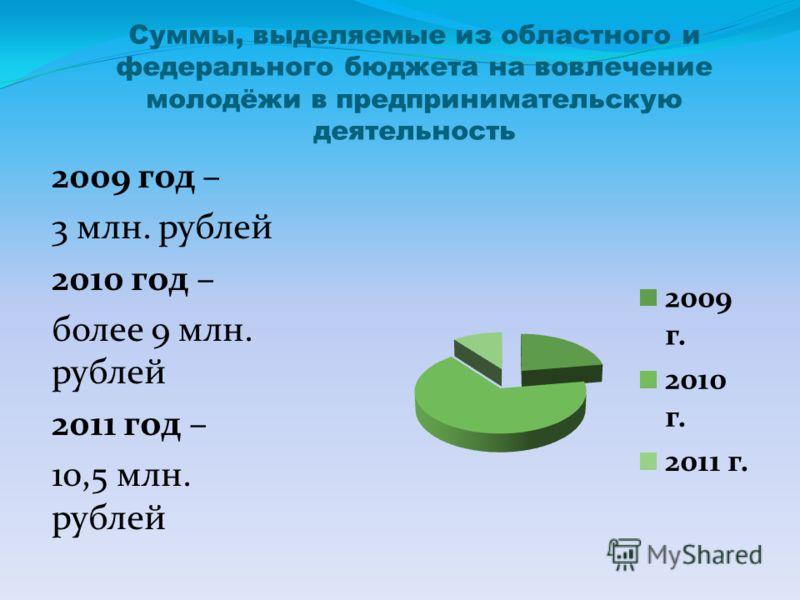 Суммы, выделяемые из областного и федерального бюджета на вовлечение молодёжи в предпринимательскую деятельность 2009 год – 3 млн. рублей 2010 год – более 9 млн. рублей 2011 год – 10,5 млн. рублей