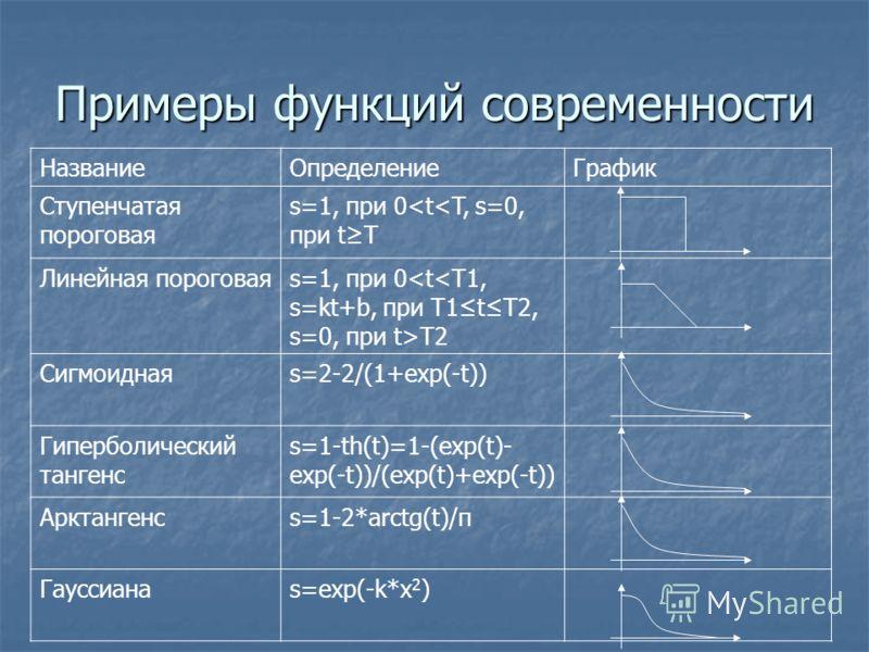 Примеры функций современности НазваниеОпределениеГрафик Ступенчатая пороговая s=1, при 0