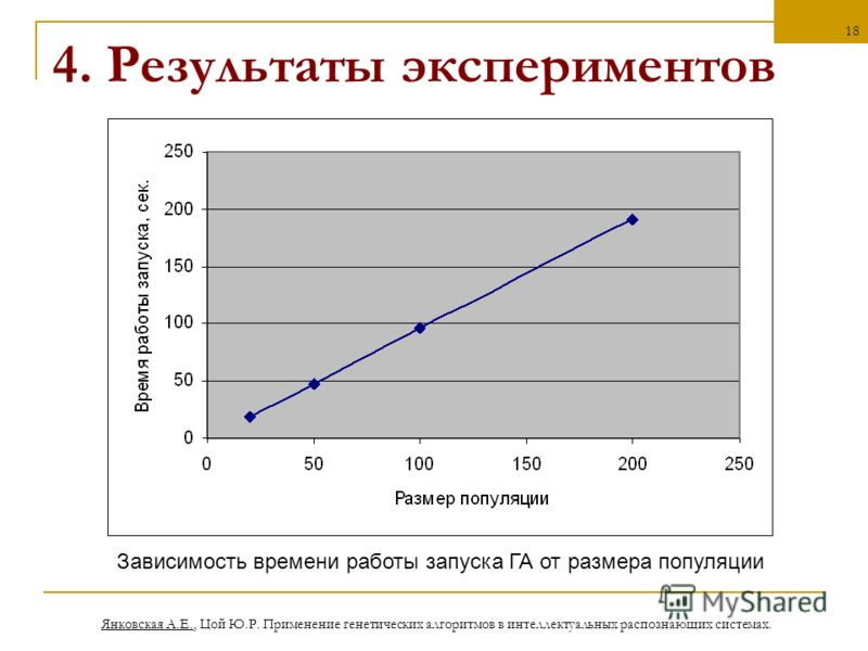 Янковская А.Е., Цой Ю.Р. Применение генетических алгоритмов в интеллектуальных распознающих системах. 18 4. Результаты экспериментов Зависимость времени работы запуска ГА от размера популяции