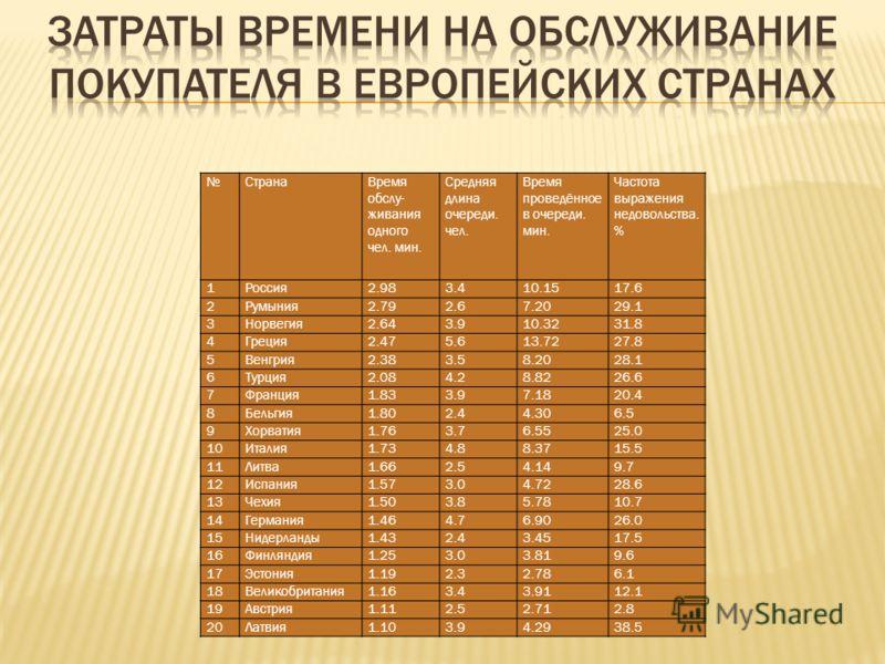 СтранаВремя обслу- живания одного чел. мин. Средняя длина очереди. чел. Время проведённое в очереди. мин. Частота выражения недовольства. % 1Россия2.983.410.1517.6 2Румыния2.792.67.2029.1 3Норвегия2.643.910.3231.8 4Греция2.475.613.7227.8 5Венгрия2.38