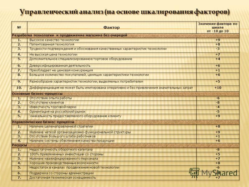 Управленческий анализ (на основе шкалирования факторов)