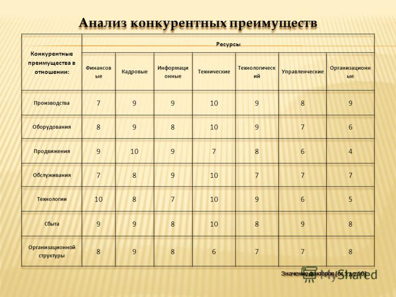 Значение факторов [от 1 до 10] Анализ конкурентных преимуществ