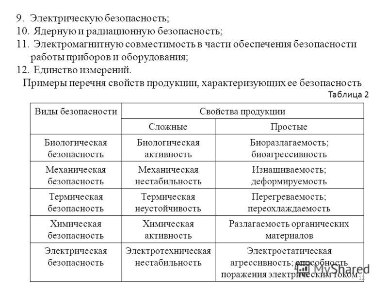 9. Электрическую безопасность; 10. Ядерную и радиационную безопасность; 11. Электромагнитную совместимость в части обеспечения безопасности работы приборов и оборудования; 12. Единство измерений. Примеры перечня свойств продукции, характеризующих ее