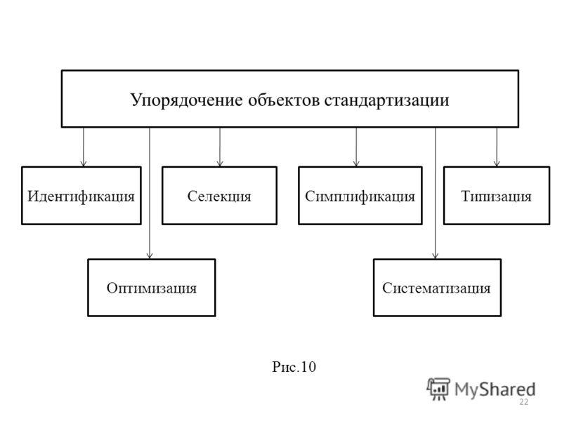 Упорядочение объектов стандартизации ИдентификацияСелекцияСимплификацияТипизация ОптимизацияСистематизация Рис.10 22