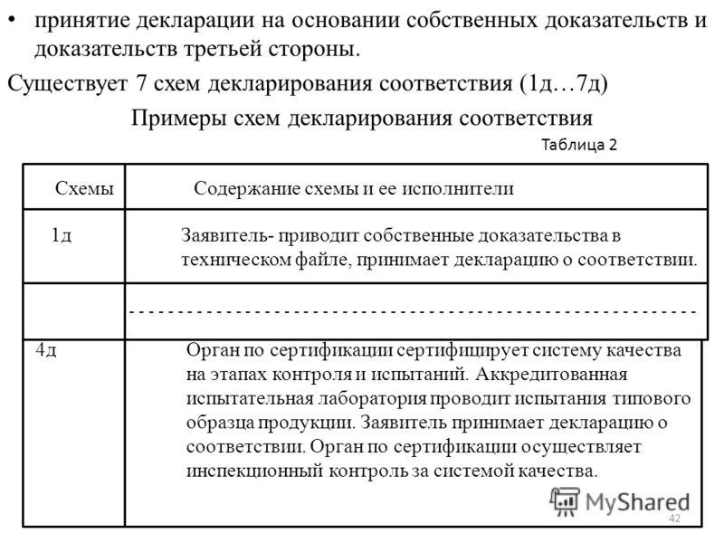 принятие декларации на основании собственных доказательств и доказательств третьей стороны. Существует 7 схем декларирования соответствия (1д…7д) Примеры схем декларирования соответствия Схемы Содержание схемы и ее исполнители 1д Заявитель- приводит