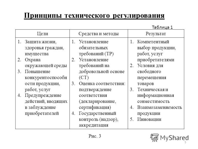 Метрология и стандартизация и сертификация законы технического регулирования сертификация продукции и санитарное заключение