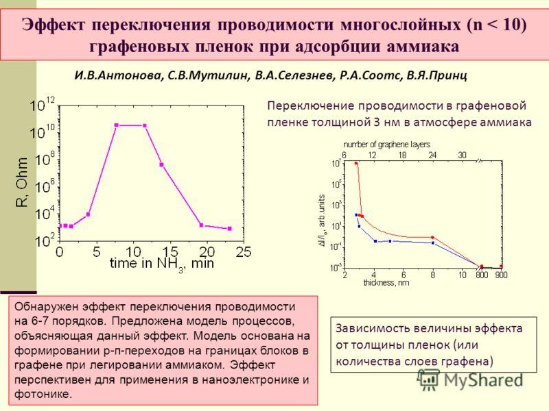 Эффект переключения проводимости многослойных (n < 10) графеновых пленок при адсорбции аммиака И.В.Антонова, С.В.Мутилин, В.А.Селезнев, Р.А.Соотс, В.Я.Принц Переключение проводимости в графеновой пленке толщиной 3 нм в атмосфере аммиака Зависимость в